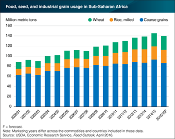 Food use of grain in Sub-Saharan Africa is down this year