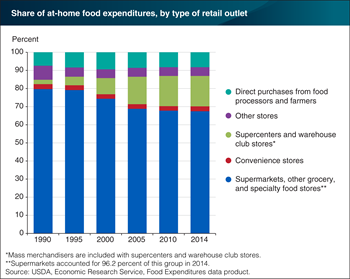 After falling in the late 1990s and early 2000s, supermarkets' share of at-home food spending has stabilized