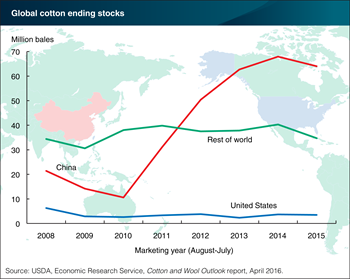 Global cotton stockpiles beginning to decline
