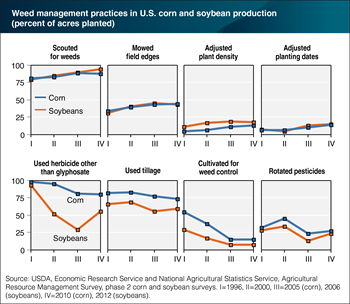 U.S. corn and soybean farmers use a wide variety of glyphosate resistance management practices
