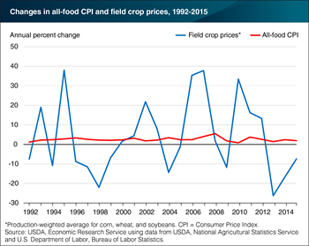 Swings in field crop prices have relatively small impacts on food prices