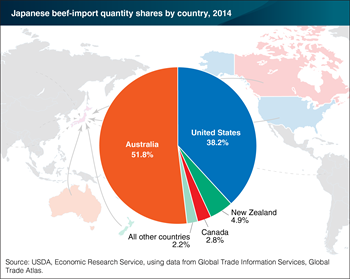 The United States is the second largest supplier of beef to Japan