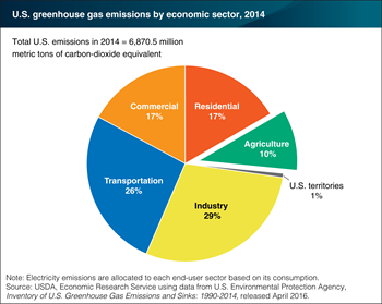 Agriculture accounted for 10 percent of U.S. greenhouse gas emissions in 2014