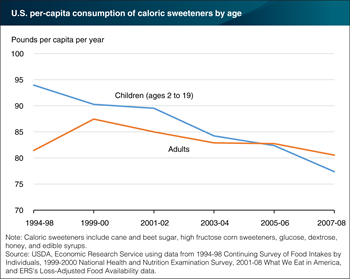 Americans are consuming less caloric sweeteners, with children leading the way