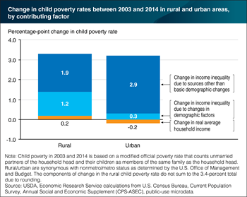 Rising income inequality drove most of the increase in child poverty between 2003 and 2014