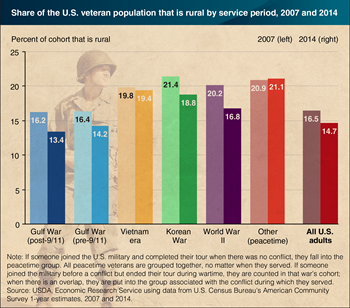 The number and share of veterans living in rural America is declining