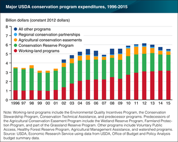 USDA conservation funding shifts from land retirement toward working land
