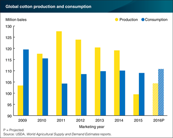 World cotton consumption expected to exceed production for second consecutive year