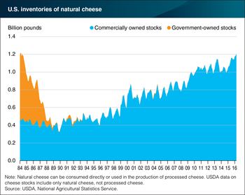 U.S. stocks of natural cheese are at the highest levels since 1984