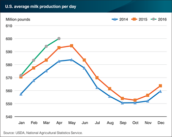 U.S. milk production continues to grow