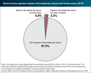 Most U.S. farm estates exempt from Federal estate tax in 2015