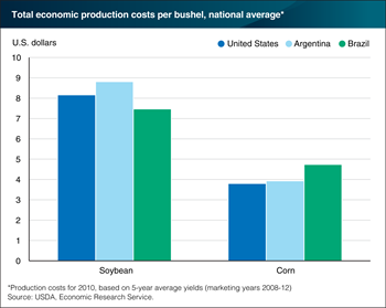 The cost of producing corn and soybeans varies across the three leading exporters