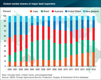 India emerges as major beef exporter