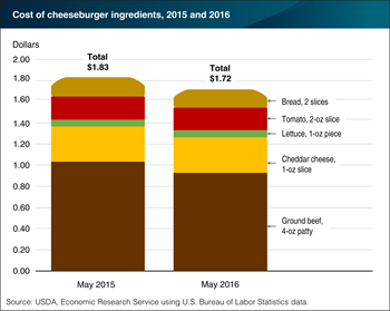 Lower ground beef prices reduce cost of home-grilled cheeseburgers by just over 6 percent from a year ago
