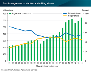 Sugarcane production in Brazil has expanded, and about half is used for ethanol