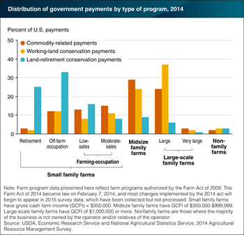 Distribution of farm program payments varies by farm type