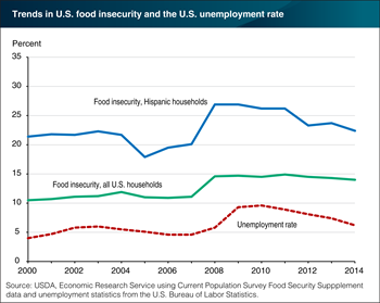 Food insecurity in U.S. Hispanic households tracks closely with the U.S. unemployment rate