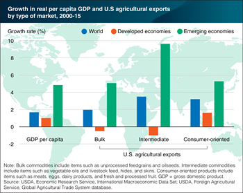 Emerging markets account for most of the growth in U.S. agricultural exports