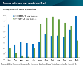 August to January is becoming the most active period for Brazil's corn exports