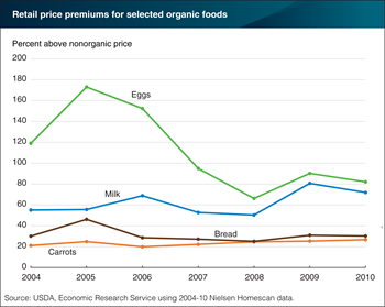Organic eggs displayed largest swings in retail price premiums of 17 organic foods