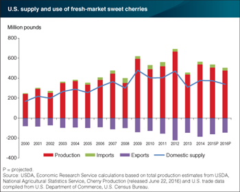 U.S. production of fresh-market sweet cherries expected to be down this year