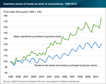 Prices of basic food ingredients outpaced prices of more convenient foods but with little impact on basic ingredient spending