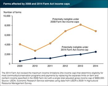 Few farms affected by 2014 Farm Act eligibility income cap