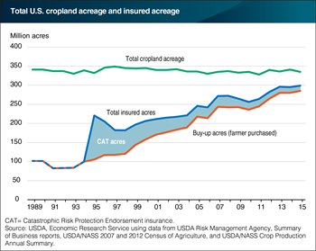 Use of crop insurance on U.S. farms continues to grow