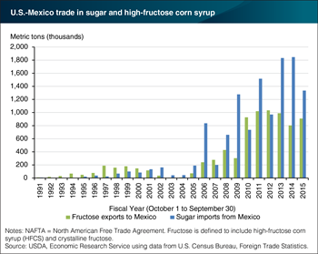 U.S. sugar and sweetener trade with Mexico grew under NAFTA