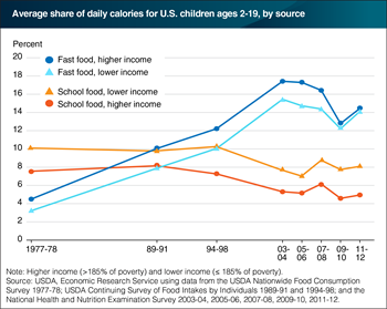 Fast food plays a larger role in all children's diets, but school food remains relatively more important for lower income children