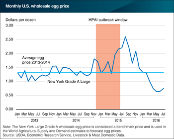 U.S. egg prices continue to adjust following the 2015 HPAI outbreak