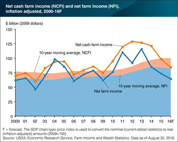 Reduced cash receipts lead to lower expected net cash and net farm income for the third straight year