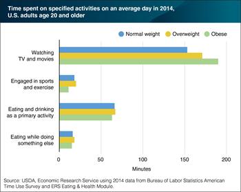 Obese adults spend more time watching TV and movies and less time engaged in sports and exercise