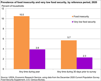Prevalence of food insecurity and very low food security, by reference period, 2019