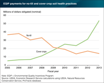 To promote soil health, USDA's funding for cover crops increased ten-fold between 2005 and 2013
