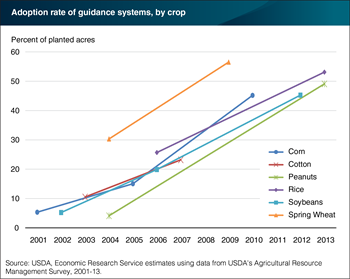Guidance systems are used on about half of planted acres for several major crops