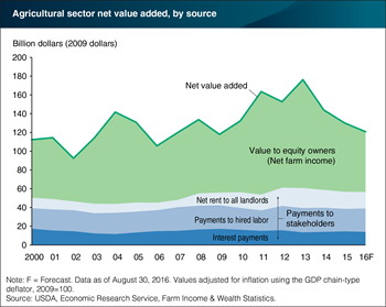 Decline in agricultural sector's net value added borne by equity owners