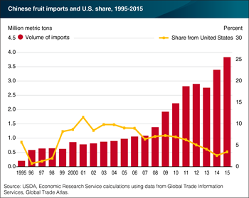 Chinese imports of fruit continue to rise as U.S. competes for market share