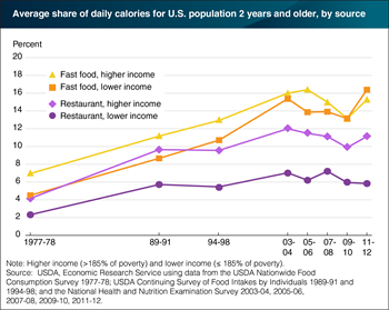 Across income groups, fast food largest source of food-away-from-home calories