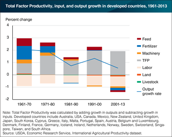 Rising agricultural productivity offsets declining input use in developed countries