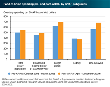 2009 Stimulus Act boosted food spending of SNAP participants