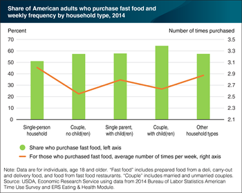 American adults who eat at fast food places averaged 2.7 visits a week in 2014