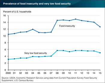 Prevalence of food insecurity in 2015 was lower than 2014, still above level before Great Recession