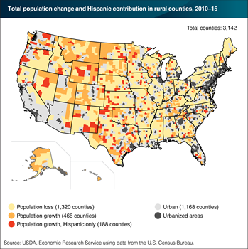 Hispanics help some rural counties avoid population loss