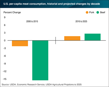 U.S. per capita consumption of beef and pork projected to rise over the next decade