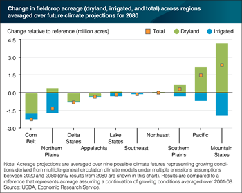 Climate change is projected to cause declines and shifts in fieldcrop acreage across U.S. regions