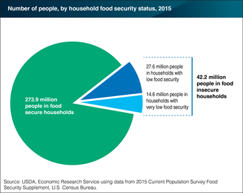 In 2015, 42.2 million people lived in food-insecure households