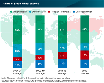 Russia forecast to become the world's top wheat exporter in 2016/17