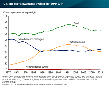 Availability of refined sugars has been higher than corn sweeteners since 2011