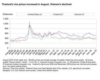 Thailand's rice prices increased in August, Vietnam's declined